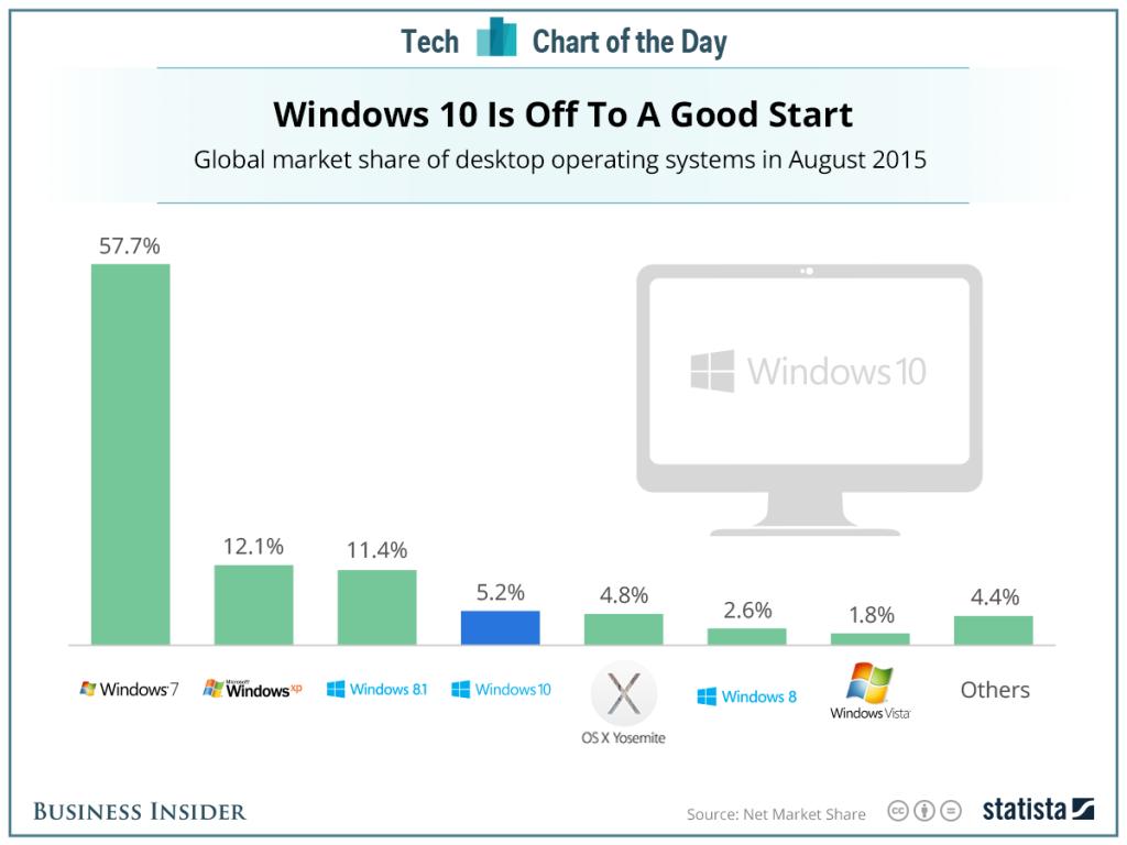 Participação dos Sistemas Operacionais nos desktop, após lançamento do Windows 10