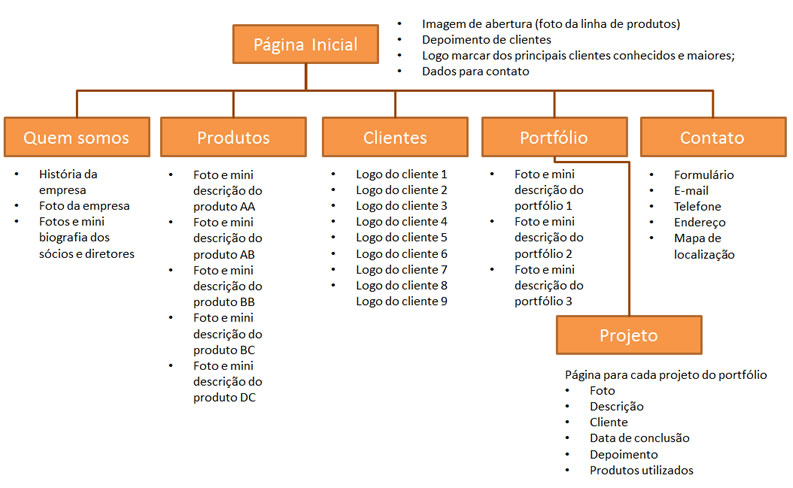 Diagrama mapa do site